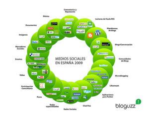 MediosSociales