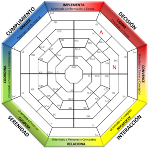 Ejemplo mapa DISC