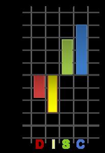 ejemplo perfil DISC